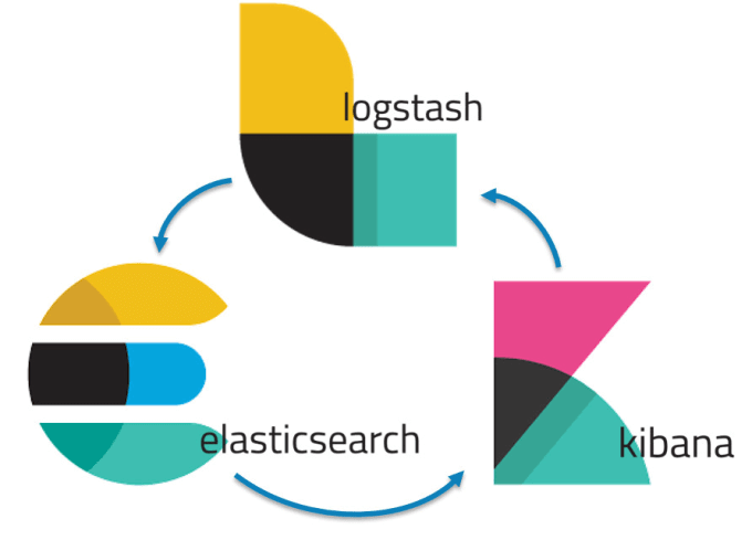 The Elastic Stack - Group of Open Source Products