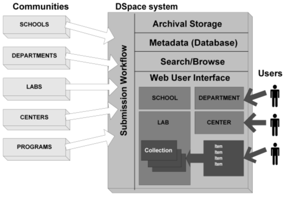Dspace - Dynamic Digital Repository